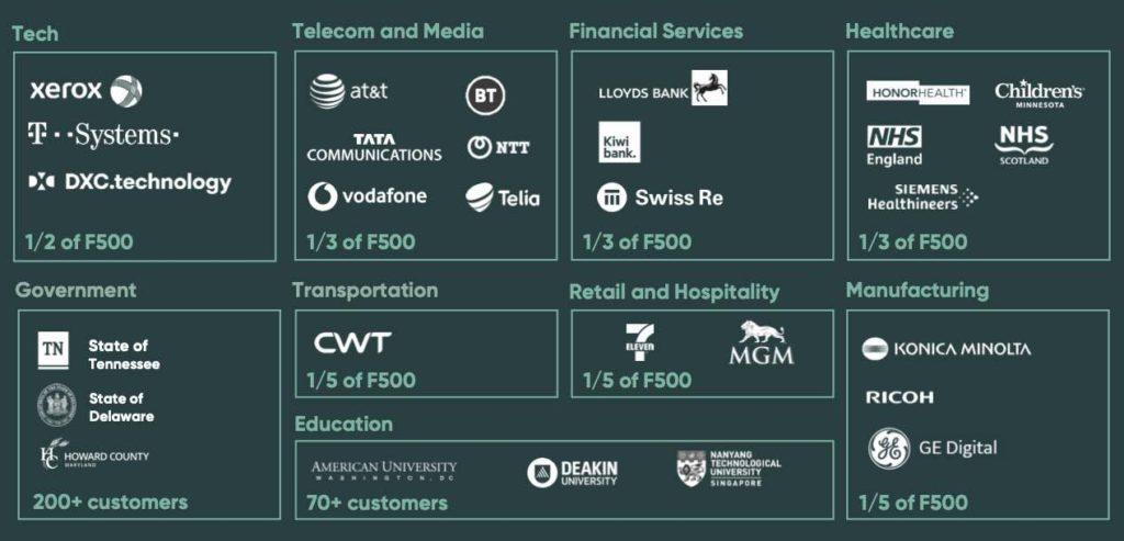 ServiceNow - ausgewählte Kunden und die Sektoren