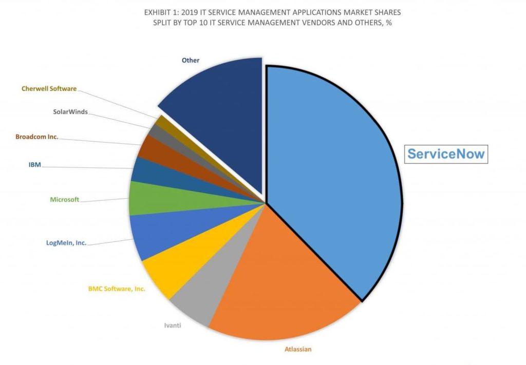 Marktanteil von ServiceNow im Bereich ITSM