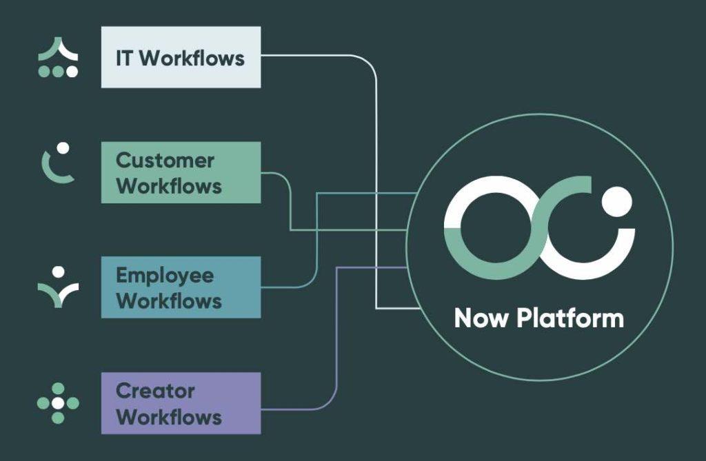 ServiceNow Plattform - einzelne Bereiche